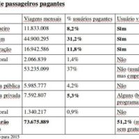 AUMENTO DA TARIFA: Por que a prefeitura de SP repassou dado falso a imprensa?
