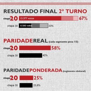 Chapa 20 encabeçado por Roberto Leher vence eleição pra reitor na UFRJ