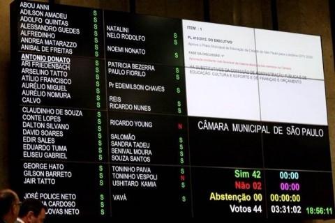 42 votos a favor da exclusão das questões de gênero nas escolas. São Paulo.